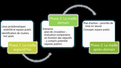 phases de consultation FR